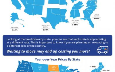 Home Prices Up 6.64% Across the Country! [INFOGRAPHIC]
