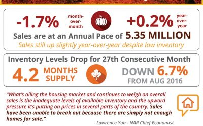 Lack of Existing Home Inventory Slows Sales Heading into Fall [INFOGRAPHIC]