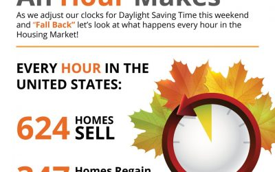 The Difference an Hour Makes in Real Estate [INFOGRAPHIC]