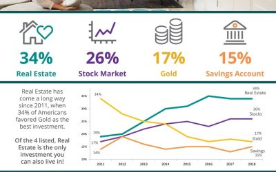 Americans Rank Real Estate Best Investment for 5 Years Running! [INFOGRAPHIC]