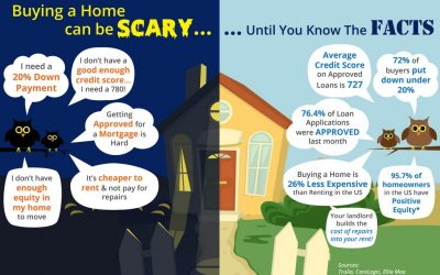 Buying a Home Can Be Scary… Until You Know the Facts [INFOGRAPHIC]