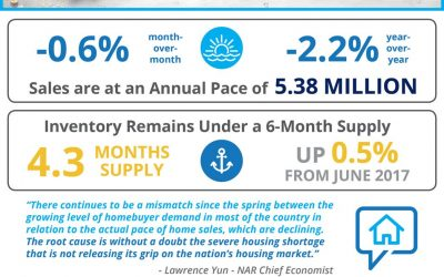 Existing Home Sales Cooling Off This Summer [INFOGRAPHIC]