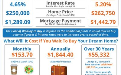 Should I Buy Now? Or Wait Until Next Year? [INFOGRAPHIC]