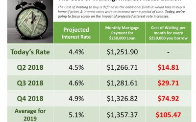 The Cost of Waiting: Interest Rates Edition [INFOGRAPHIC]