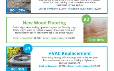 Top Renovations for Maximum ROI [INFOGRAPHIC]